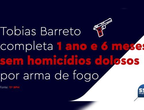 Tobias Barreto completa a marca de 1 ano e 6 meses sem homicídios dolosos