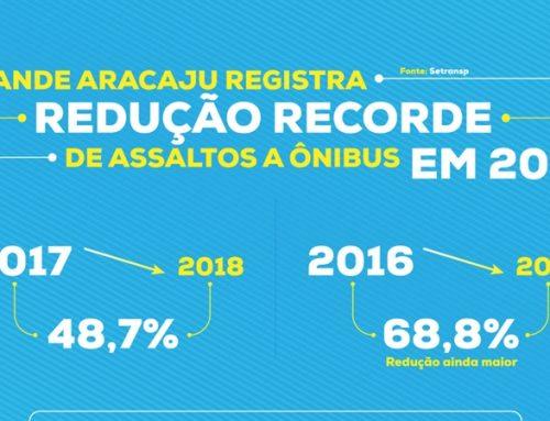 Grande Aracaju registra redução recorde de assaltos a ônibus em 2018